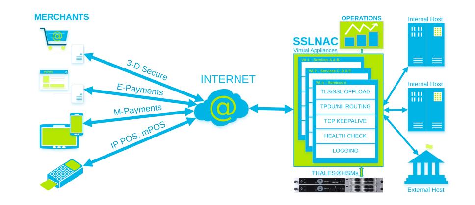 IKI - secure payment, tls/ssl transactions, google checkout